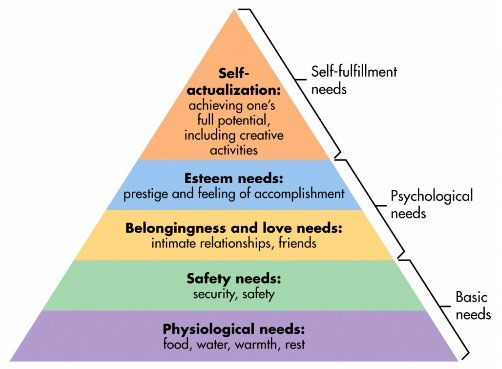 Maslow's Hierarchy of Needs & The Community Association's Role
